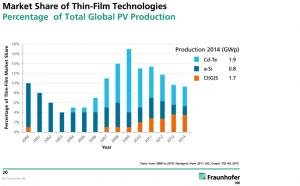 Dunne-film-zonnepanelen-onderzoek-Fraunhofer-Duitsland