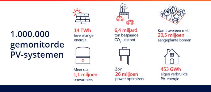 Zonnepanelen op het dak BV feliciteert SolarEdge