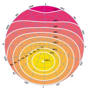 orientatiekaart zonnepanelen nederland