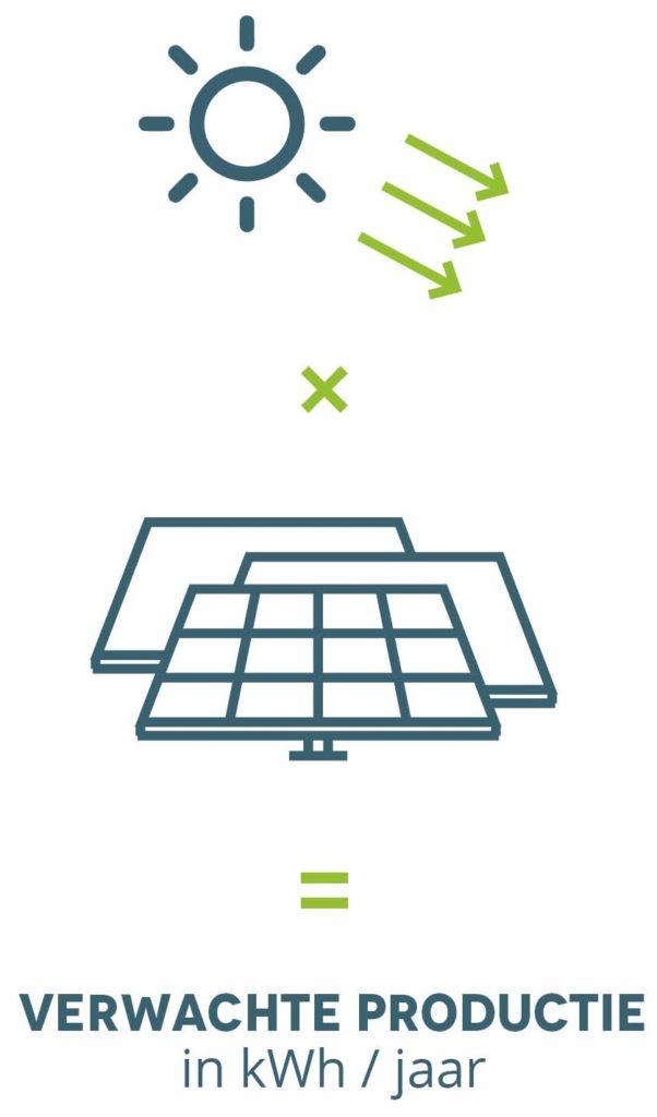 verwachte productie zonnepanelen (zonder performace ratio)