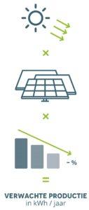 verwachte productie zonnepanelen
