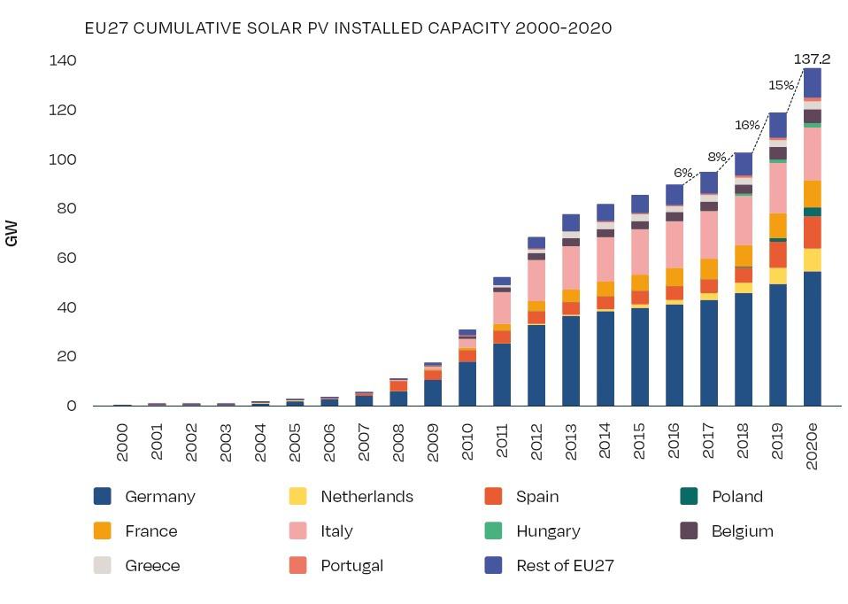 cumulatief aantal geinstalleerde zonnepanelen europa