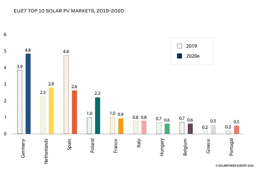 nederland tweede grootse volume in europa geinstalleerde zonnepanelen