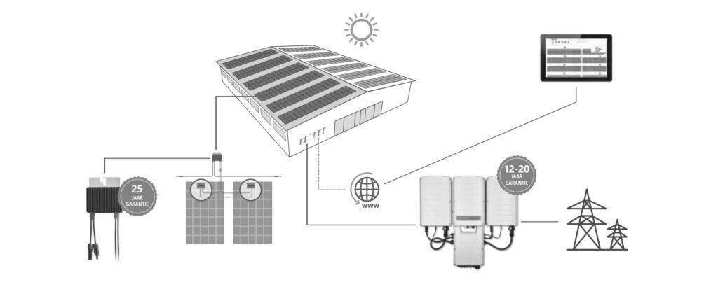 zonnepaneleninstallatie overzicht